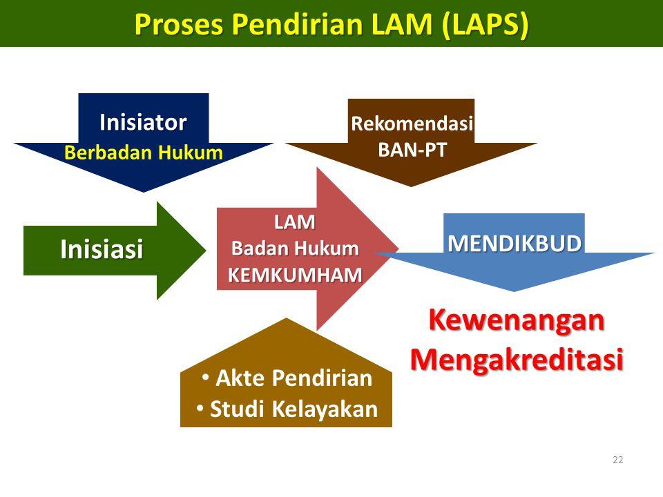 22 Proses Pendirian LAM (LAPS) Inisiator Inisiasi LAM Badan Hukum KEMKUMHAM MENDIKBUD Kewenangan Mengakreditasi Rekomendasi BAN-PT Berbadan Hukum Akte