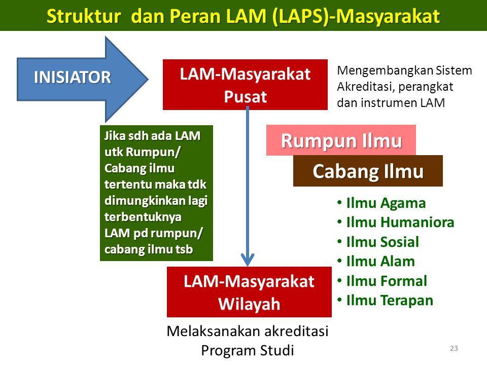 23 Struktur dan Peran LAM (LAPS)-Masyarakat LAM-Masyarakat Pusat INISIATOR Rumpun Ilmu Cabang Ilmu LAM-Masyarakat Wilayah Ilmu Agama Ilmu Humaniora Il