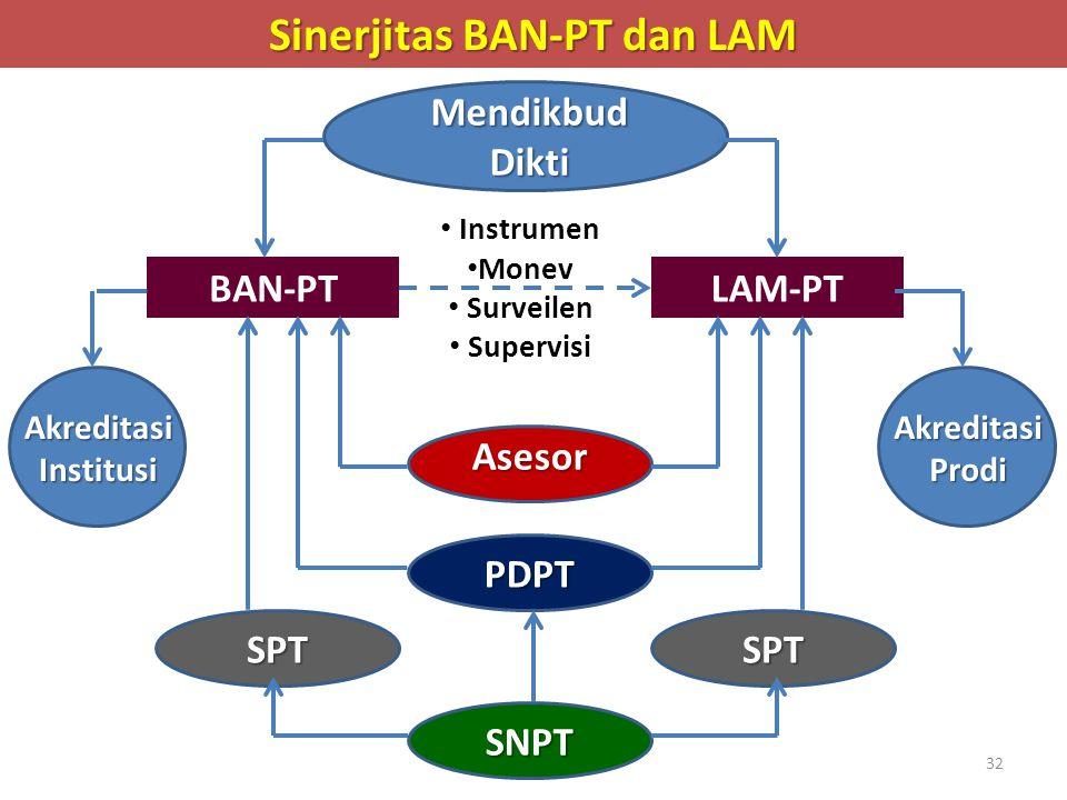 Sinerjitas BAN-PT dan LAM Mendikbud Dikti BAN-PTLAM-PT PDPT SNPT SPTSPT Instrumen Monev Surveilen Supervisi Asesor Akreditasi Prodi Akreditasi Institusi 32