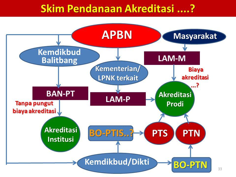 APBN BAN-PT LAM-M Akreditasi Prodi Akreditasi Institusi Kemdikbud Balitbang PTSPTN Kemdikbud/Dikti Skim Pendanaan Akreditasi....? LAM-P Kementerian/ L
