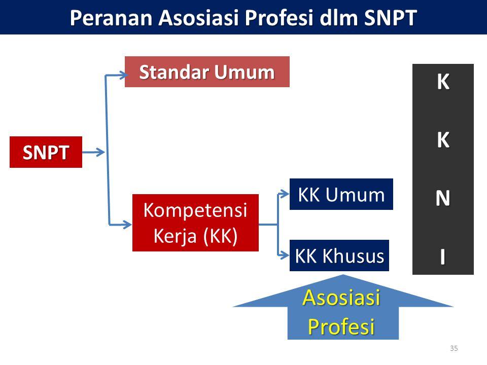 35 Peranan Asosiasi Profesi dlm SNPT SNPT Standar Umum Kompetensi Kerja (KK) KK Umum Khusus KK Khusus KKNI Asosiasi Profesi