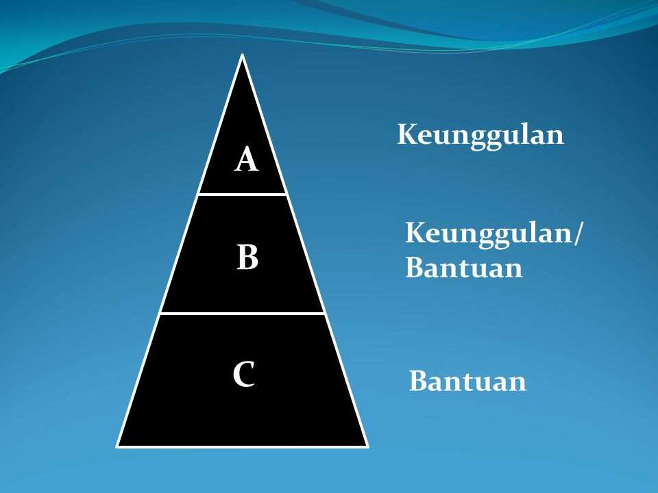 Keunggulan Keunggulan/ Bantuan C B A
