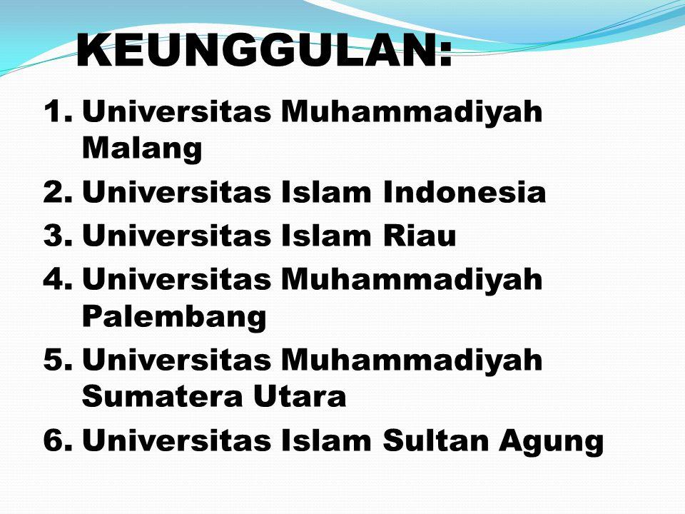 1.Universitas Muhammadiyah Malang 2.Universitas Islam Indonesia 3.Universitas Islam Riau 4.Universitas Muhammadiyah Palembang 5.Universitas Muhammadiy