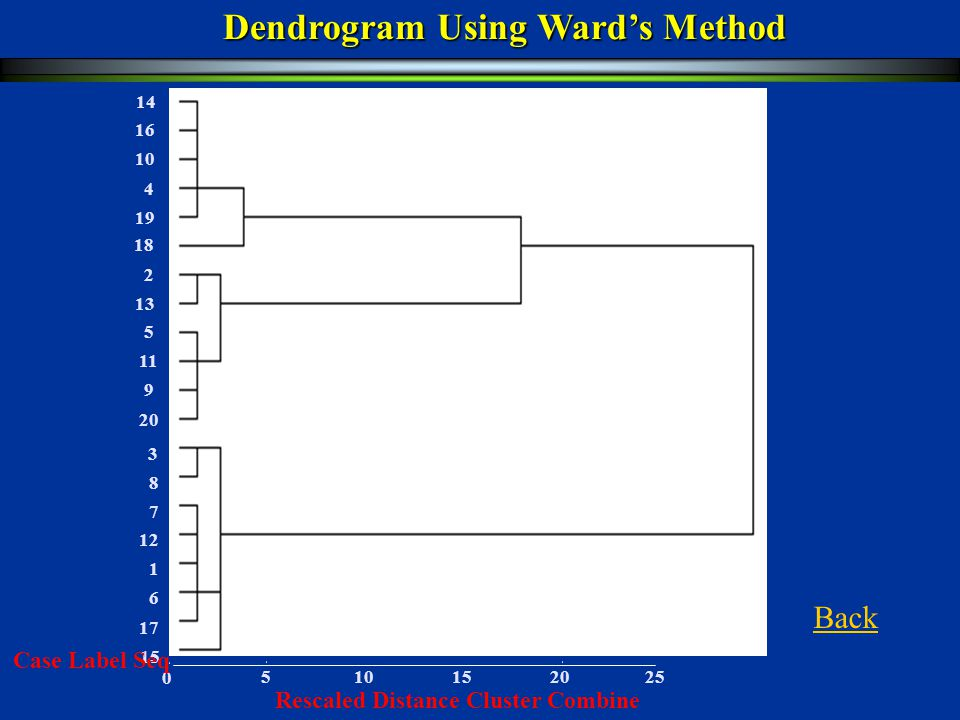 Dendrogram Using Ward's Method Rescaled Distance Cluster Combine 3 15 1 12 7 8 17 6 11 5 13 2 20 9 19 16 4 10 18 14 0 152025510 Case Label Seq Back
