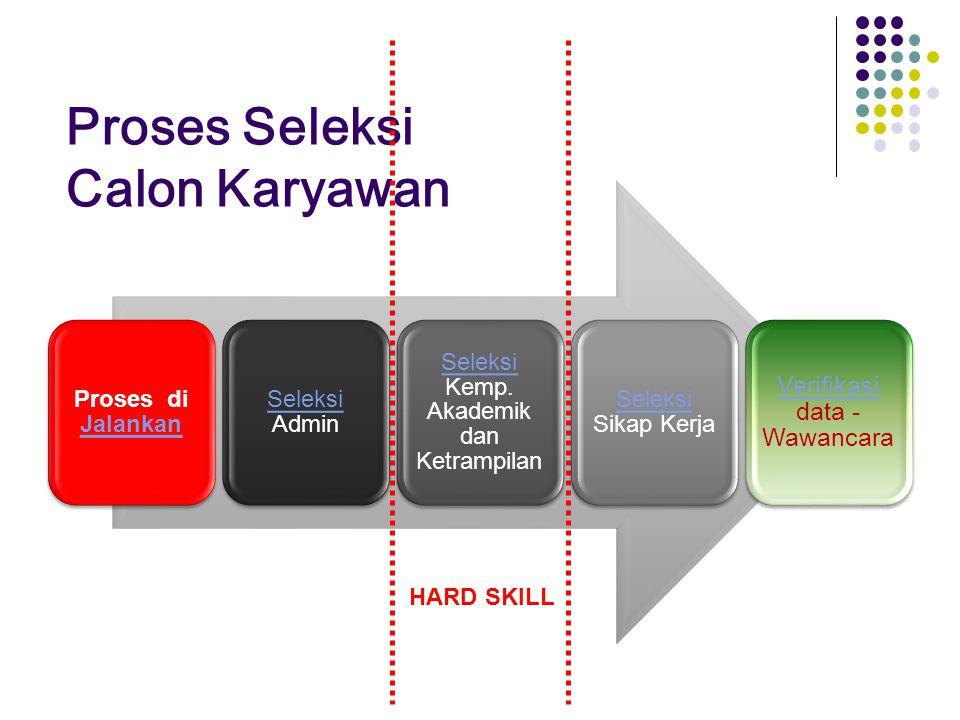 Proses Seleksi Calon Karyawan Proses di Jalankan Jalankan Seleksi Seleksi Admin Seleksi Seleksi Kemp.