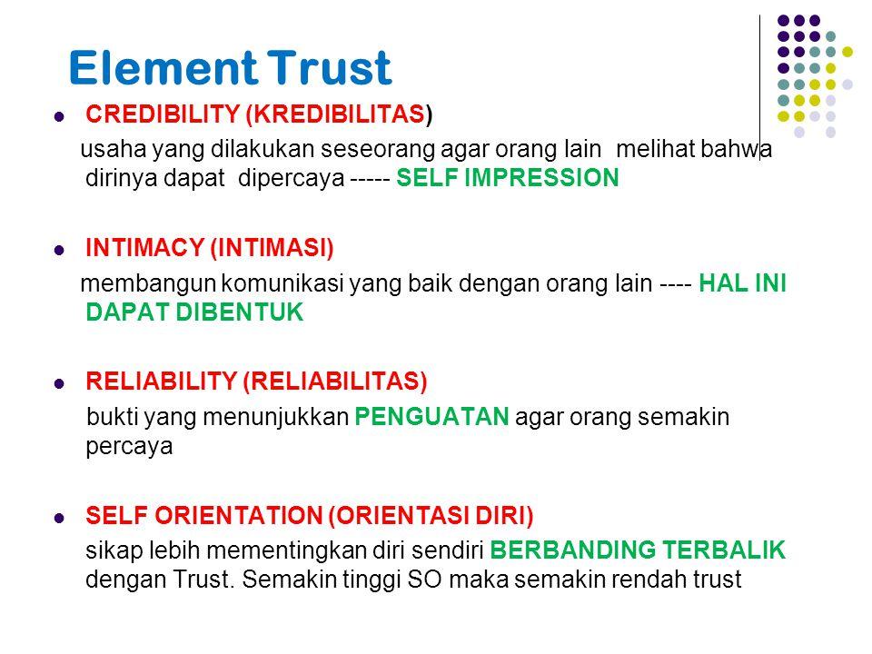 Element Trust CREDIBILITY (KREDIBILITAS) usaha yang dilakukan seseorang agar orang lain melihat bahwa dirinya dapat dipercaya ----- SELF IMPRESSION INTIMACY (INTIMASI) membangun komunikasi yang baik dengan orang lain ---- HAL INI DAPAT DIBENTUK RELIABILITY (RELIABILITAS) bukti yang menunjukkan PENGUATAN agar orang semakin percaya SELF ORIENTATION (ORIENTASI DIRI) sikap lebih mementingkan diri sendiri BERBANDING TERBALIK dengan Trust.