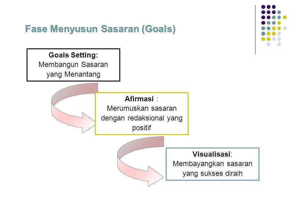 Fase Menyusun Sasaran (Goals) Goals Setting: Membangun Sasaran yang Menantang Afirmasi : Merumuskan sasaran dengan redaksional yang positif Visualisasi: Membayangkan sasaran yang sukses diraih