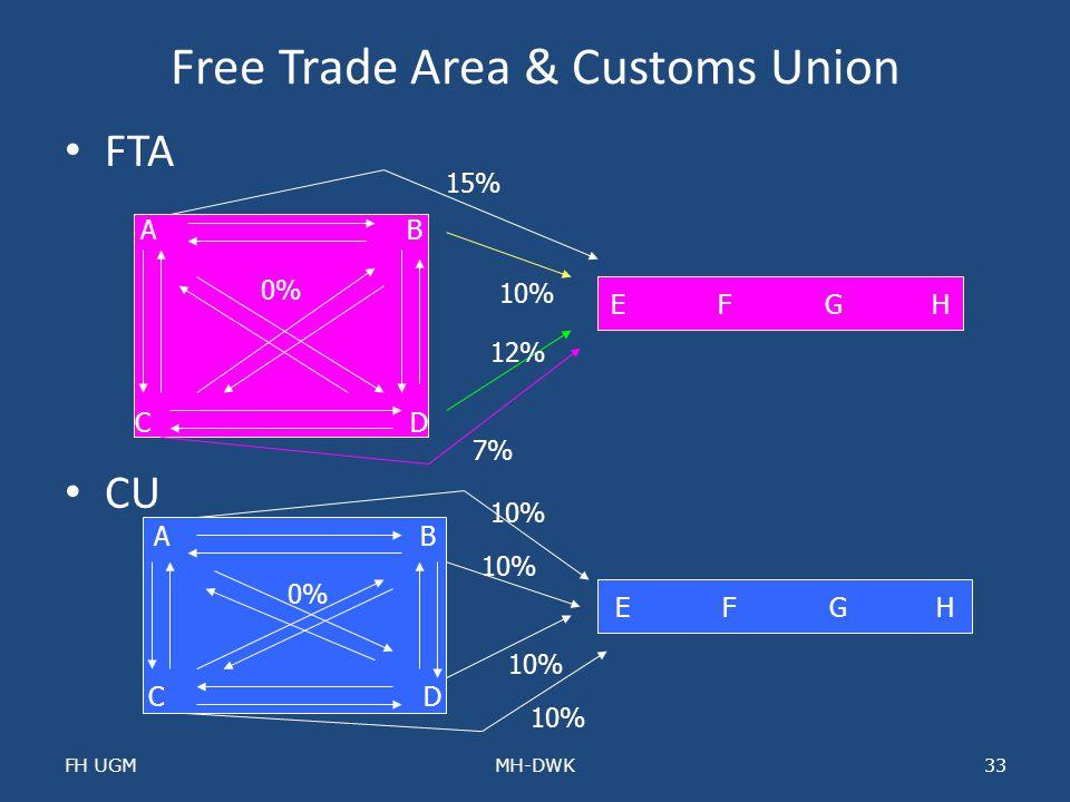 Free Trade Area & Customs Union FTA CU FH UGMMH-DWK33 A B C D 0% EFGHEFGH 10% 12% 7% 15% A B C D EFGHEFGH 0% 10%