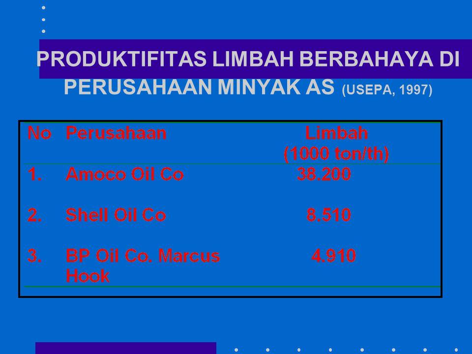 PRODUKTIFITAS LIMBAH BERBAHAYA DI PERUSAHAAN MINYAK AS (USEPA, 1997)