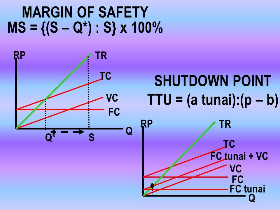TITIK IMPAS Q* = a/(p – b) RP TC TR Q VC FC IMPAS Q* TARGET KEUNTUNGAN S = (a + k) : (p – b) RP TC TR Q VC FC S