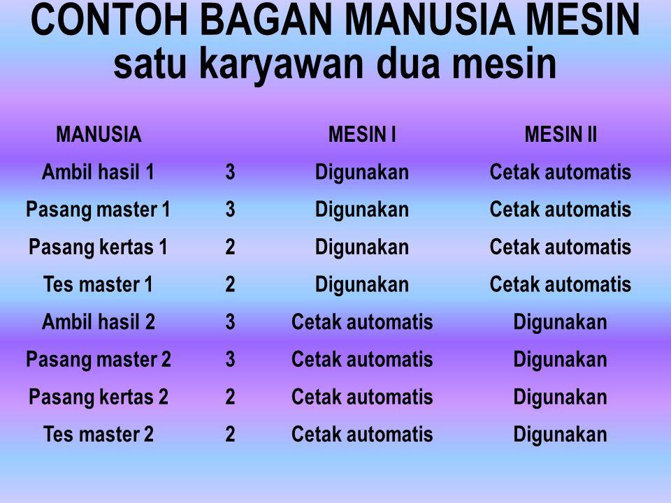 OPTIMASI MESIN/KARYAWAN MESIN/KARYAWAN = SWM/SWK SWM = siklus waktu mesin SWK = siklus waktu karyawan