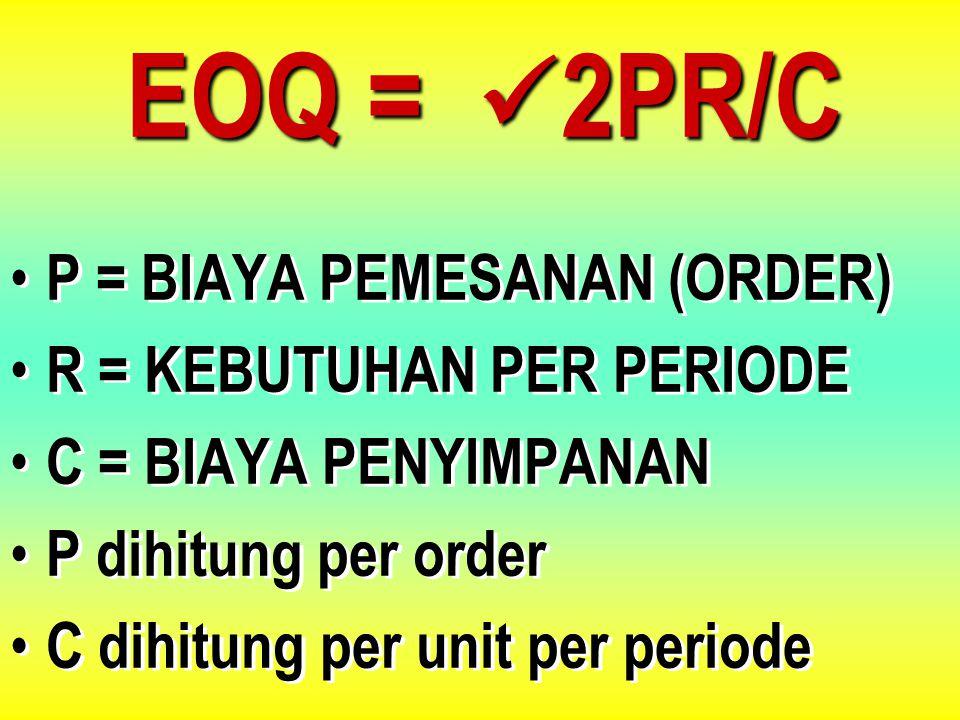 Kuantitas (Q) Biaya Periodik (Rp) Biaya Penyimpanan Total Biaya Biaya Order EOQ MODEL PEMBELIAN BERAPA HARUS ORDER