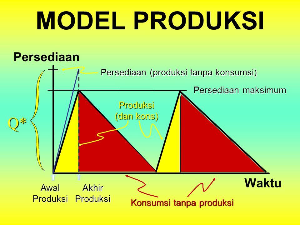 MODEL PRODUKSI TINGKAT PERSEDIAANPersediaanWaktu AwalproduksiAkhirProduksi Masa Produksi (dan konsumsi) Masa konsumsi (tanpa produksi)