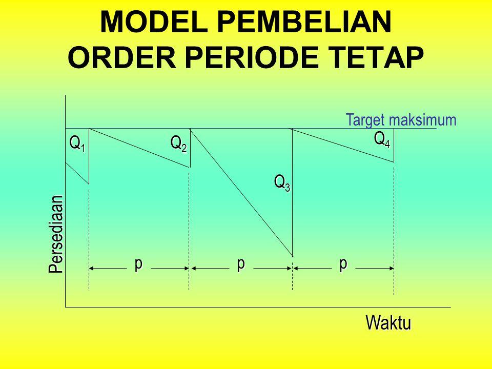 MODEL PEMBELIAN ORDER KUANTITAS TETAPWaktu Persediaan