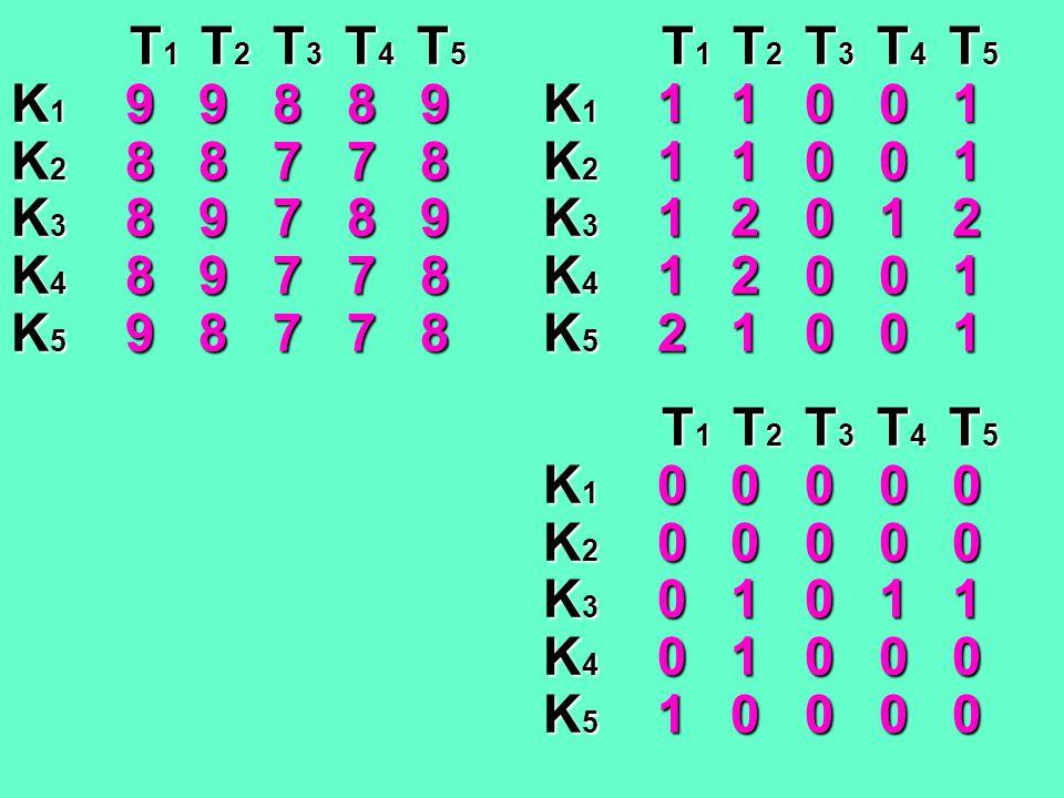 T1T2T3T4T5 K1 9 9 8 8 9 K2 8 8 7 7 8 K3 8 9 7 8 9 K4 8 9 7 7 8 K5 9 8 7 7 8