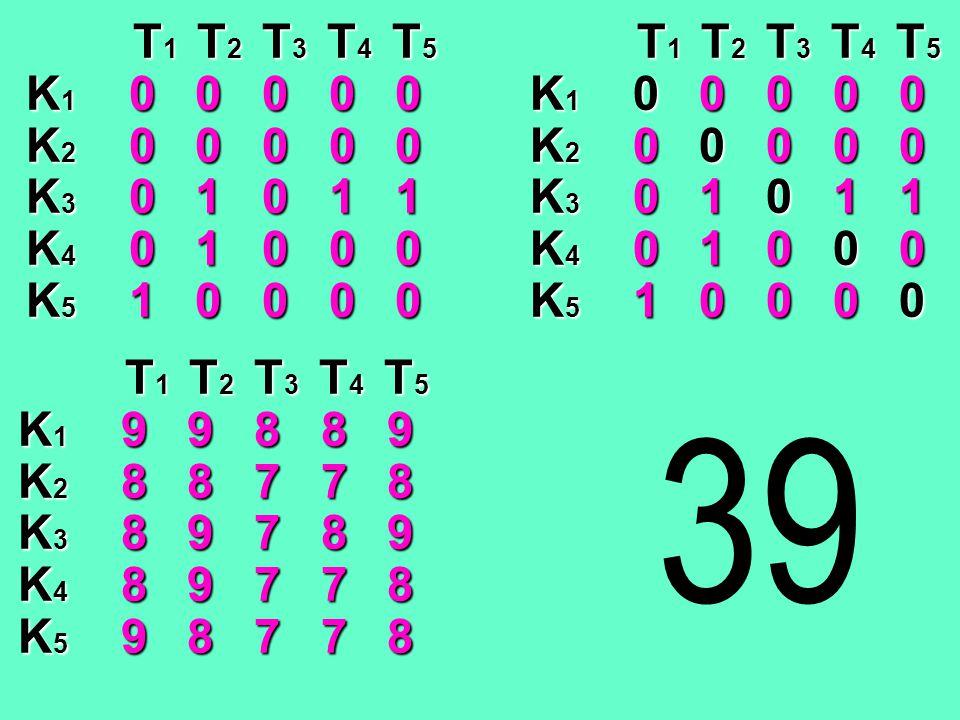 T1 T T T T2 T T T T3 T T T T4 T T T T5 K1 0 0 0 0 0 K2 0 0 0 0 0 K3 0 1 0 1 1 K4 0 1 0 0 0 K5 1 0 0 0 0