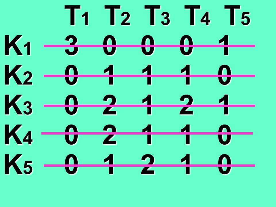T 1 T 2 T 3 T 4 T 5 T 1 T 2 T 3 T 4 T 5 K 1 9 7 7 6 9 K 2 6 8 8 7 8 K 3 6 9 8 8 9 K 4 6 9 8 7 8 K 5 6 8 9 7 8 T 1 T 2 T 3 T 4 T 5 T 1 T 2 T 3 T 4 T 5