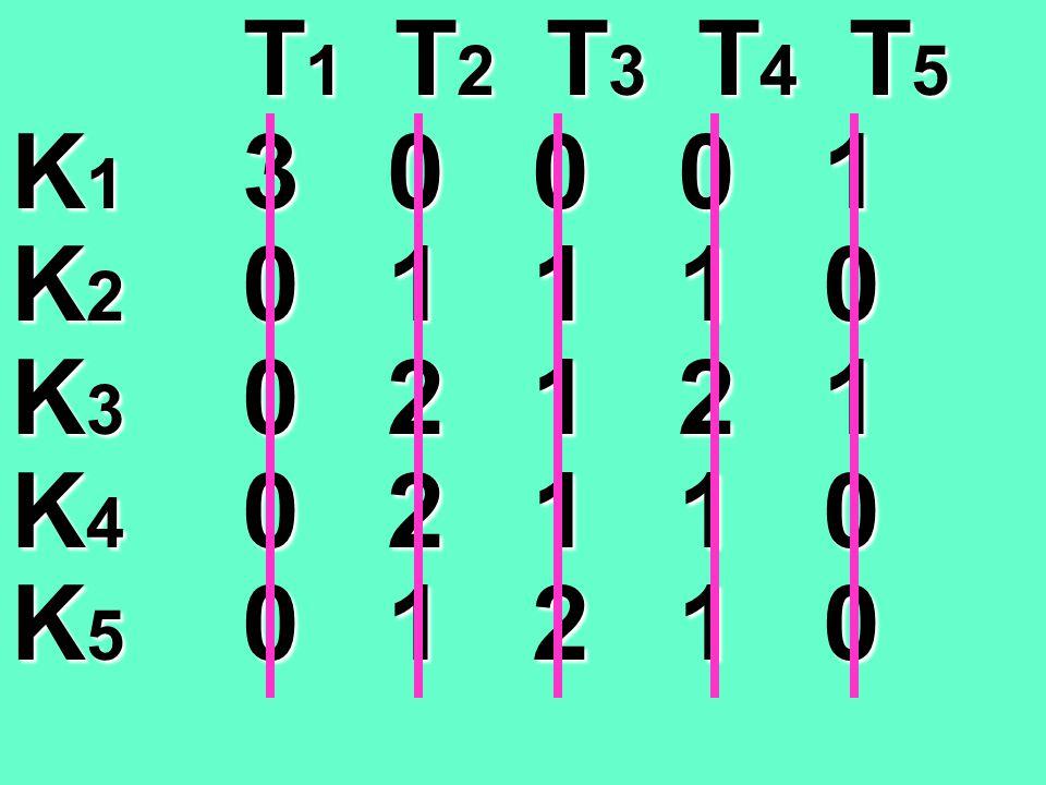 T1 T T T T2 T T T T3 T T T T4 T T T T5 K1 3 0 0 0 1 K2 0 1 1 1 0 K3 0 2 1 2 1 K4 0 2 1 1 0 K5 0 1 2 1 0