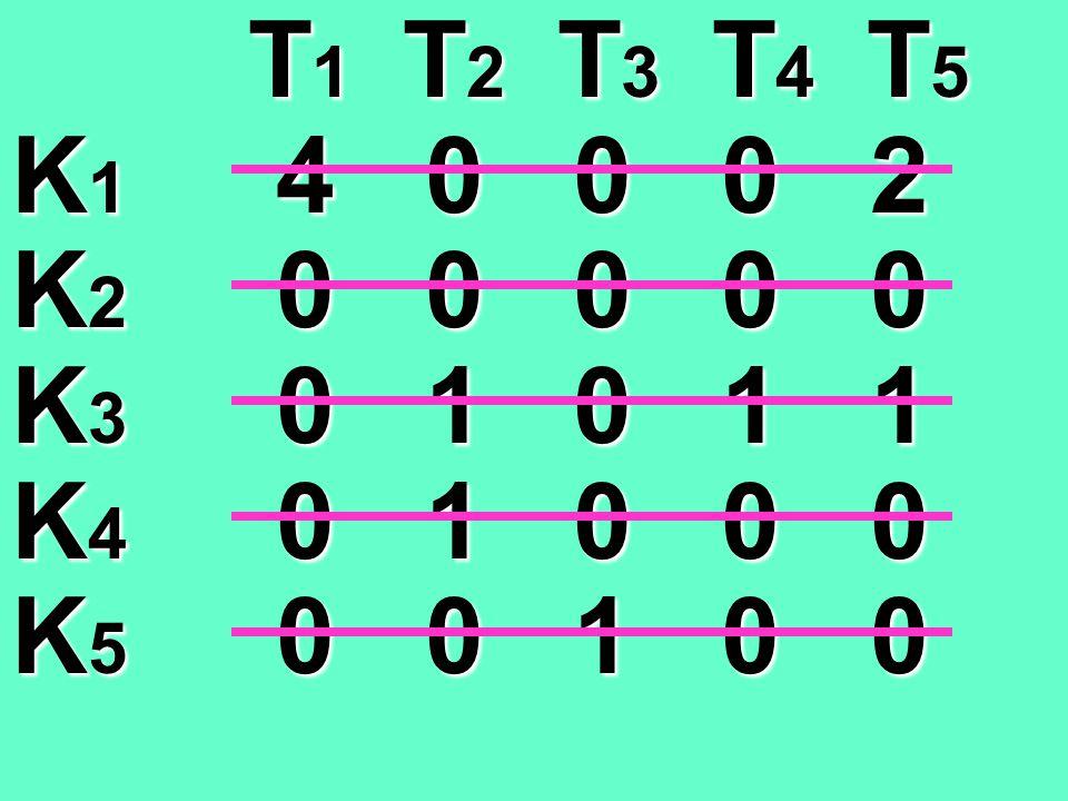 T 1 T 2 T 3 T 4 T 5 T 1 T 2 T 3 T 4 T 5 K 1 3 0 0 0 1 K 2 0 1 1 1 0 K 3 0 2 1 2 1 K 4 0 2 1 1 0 K 5 0 1 2 1 0 T 1 T 2 T 3 T 4 T 5 T 1 T 2 T 3 T 4 T 5