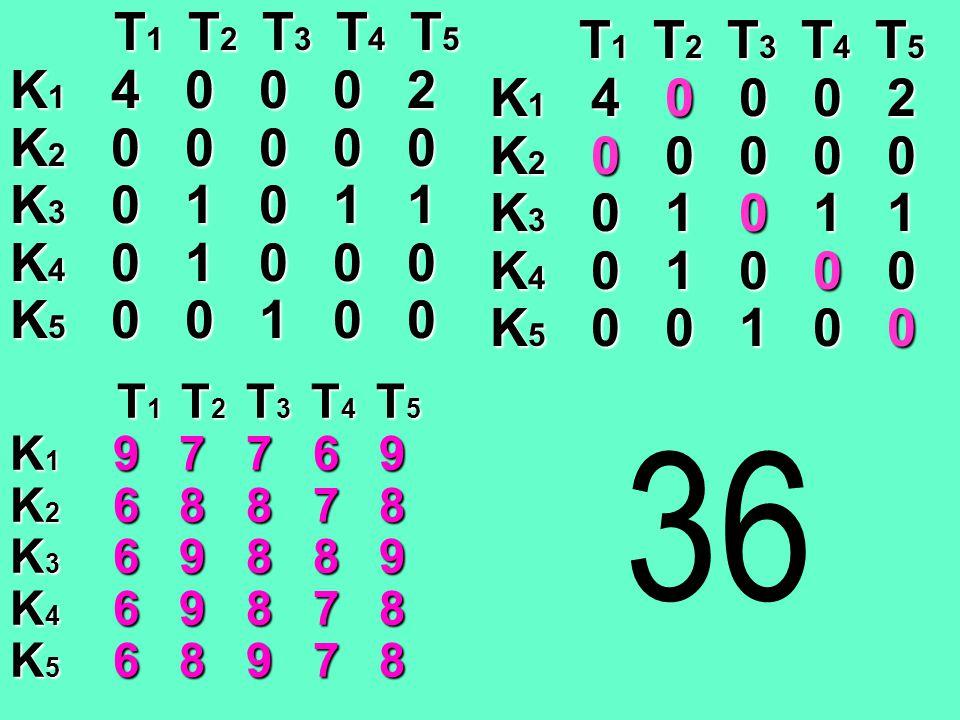 T 1 T 2 T 3 T 4 T 5 T 1 T 2 T 3 T 4 T 5 K 1 4 0 0 0 2 K 2 0 0 0 0 0 K 3 0 1 0 1 1 K 4 0 1 0 0 0 K 5 0 0 1 0 0