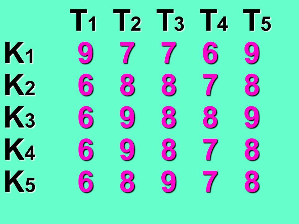 T 1 T 2 T 3 T 4 T 5 T 1 T 2 T 3 T 4 T 5 K 1 4 0 0 0 2 K 2 0 0 0 0 0 K 3 0 1 0 1 1 K 4 0 1 0 0 0 K 5 0 0 1 0 0 T 1 T 2 T 3 T 4 T 5 T 1 T 2 T 3 T 4 T 5