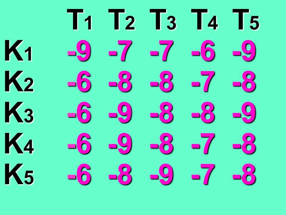 T 1 T 2 T 3 T 4 T 5 T 1 T 2 T 3 T 4 T 5 K 1 9 7 7 6 9 K 2 6 8 8 7 8 K 3 6 9 8 8 9 K 4 6 9 8 7 8 K 5 6 8 9 7 8