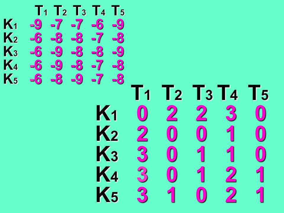 T 1 T 2 T 3 T 4 T 5 T 1 T 2 T 3 T 4 T 5 K 1 -9 -7 -7 -6 -9 K 2 -6 -8 -8 -7 -8 K 3 -6 -9 -8 -8 -9 K 4 -6 -9 -8 -7 -8 K 5 -6 -8 -9 -7 -8