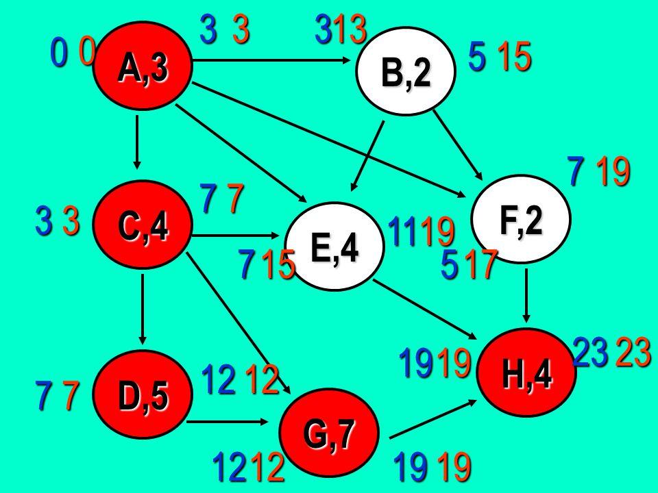 A,3 D,5 C,4 E,4 B,2 G,7 F,2 H,4 0 19 11 19 12 12 7 7 7 3 53319 7 5 2323 12 19 7 12 1513033 7 15 19 17 19