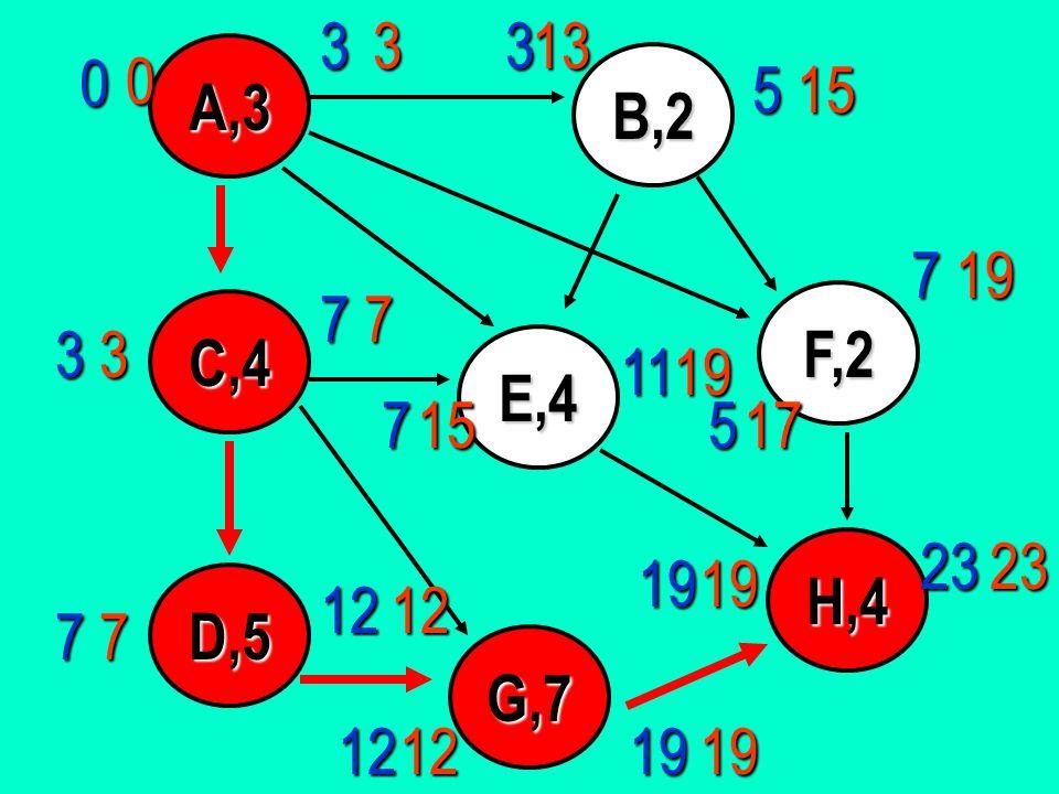 A,3 D,5 C,4 E,4 B,2 G,7 F,2 H,4 0 19 11 1912 12 7 7 7 3 53319 7 5 2323 1219 7 12 1513033 7 15 19 17 19