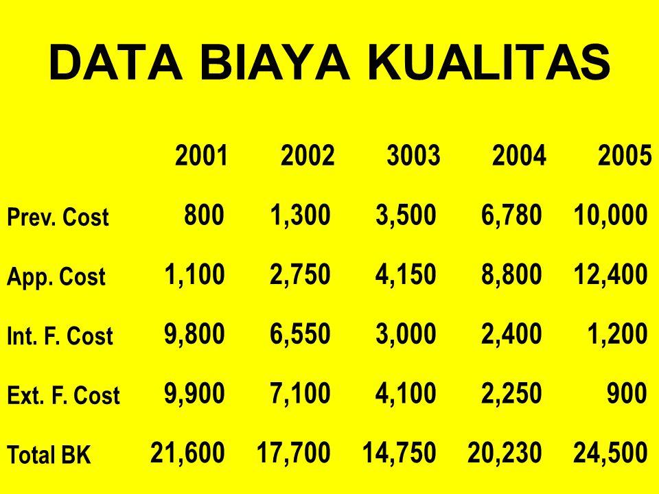 PENGUKURAN & PELAPORAN BIAYA KUALITAS Gunakan index pengukuran biaya kualitas Index TKL Index biaya Index penjualan Index produksi