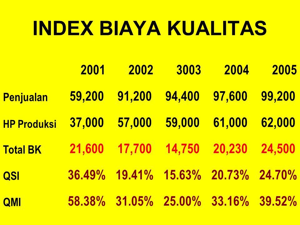 PROPORSI BIAYA KUALITAS Prev. Cost 3.70%7.34%23.73%33.51%40.82% App. Cost 5.09%15.54%28.14%43.50%50.61% Int. F. Cost 45.37%37.01%20.34%11.86%4.90% Ext