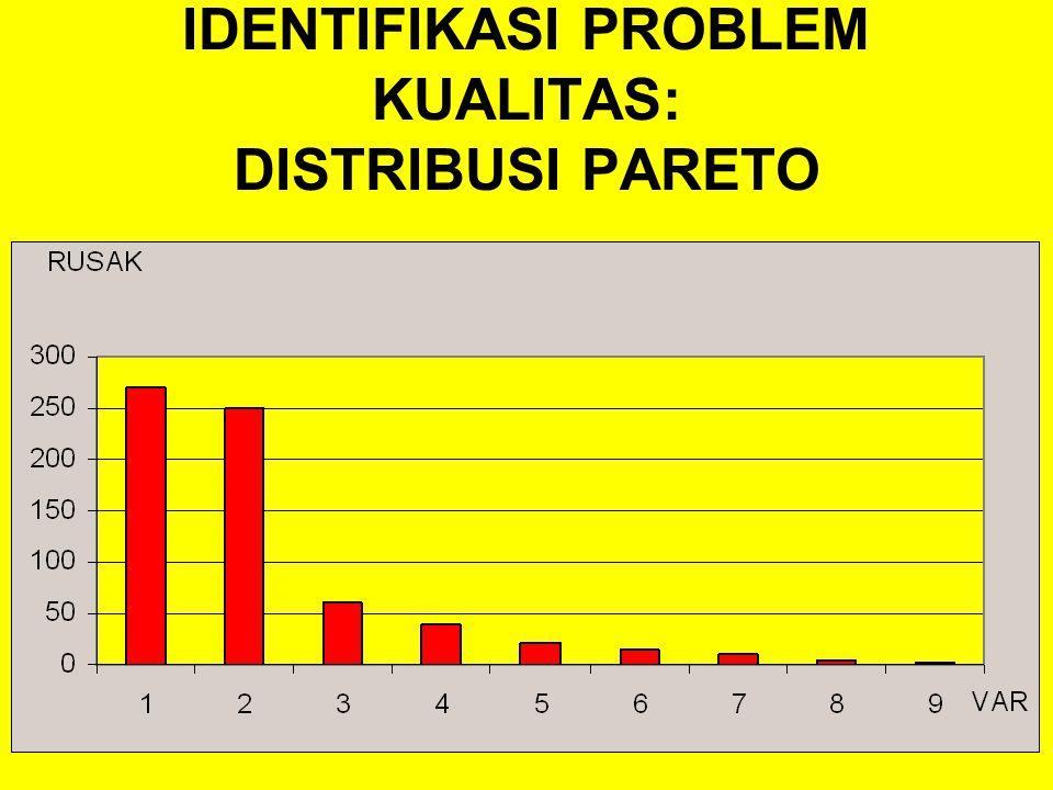 INDEX BIAYA KUALITAS 20012002300320042005 Penjualan 59,200 91,200 94,400 97,600 99,200 HP Produksi 37,000 57,000 59,000 61,000 62,000 Total BK 21,600