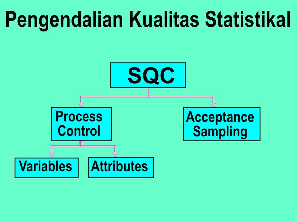 Mengukur kinerja proses Menggunakan model mathematis (statistik) Meliputi pengumpulan, organisasi, dan interpetasi data Tujuan; memperoleh sinyal stat