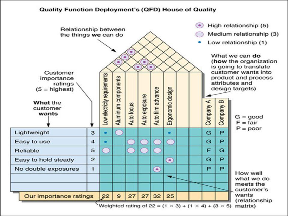 Quality Function Deployment Penentuan apa saja yang dapat memuaskan pelanggan Terjemahkan ke dalam desain (teknikal) produk
