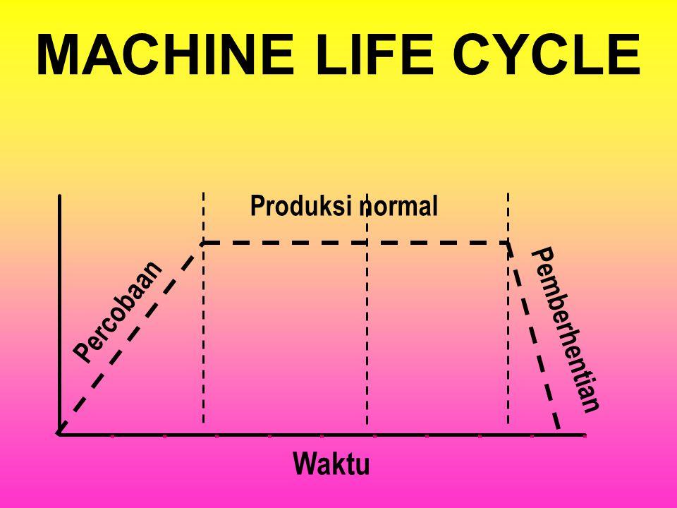PRODUCT LIFE CYCLE Pertumbuhan Penurunan Waktu Penjualan Introduksi Maturitas