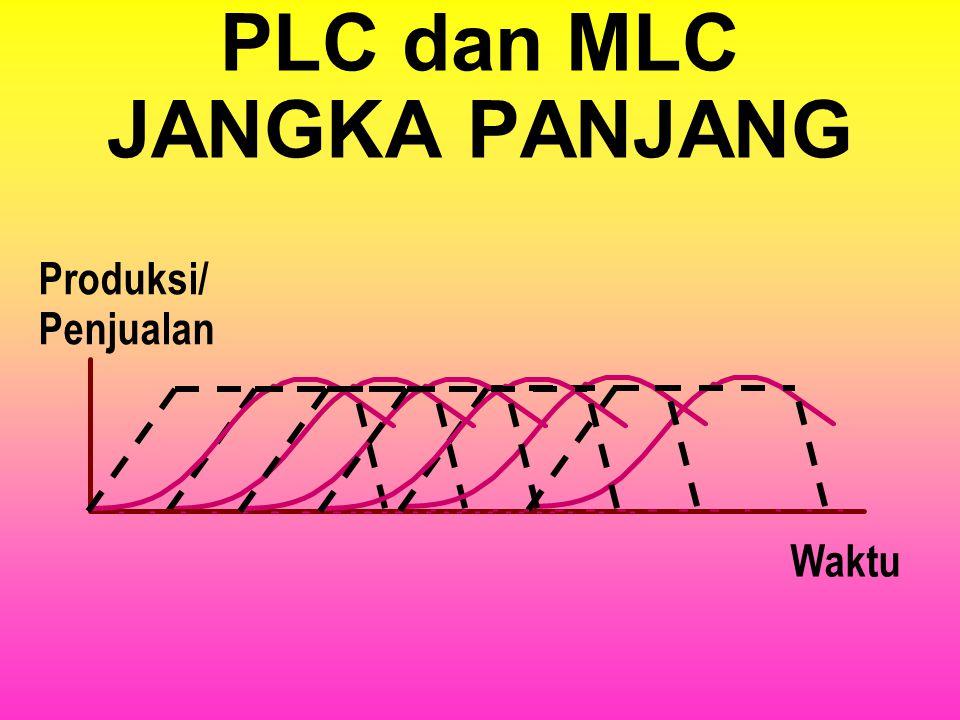 PLC dan MLC Waktu Produksi/ Penjualan