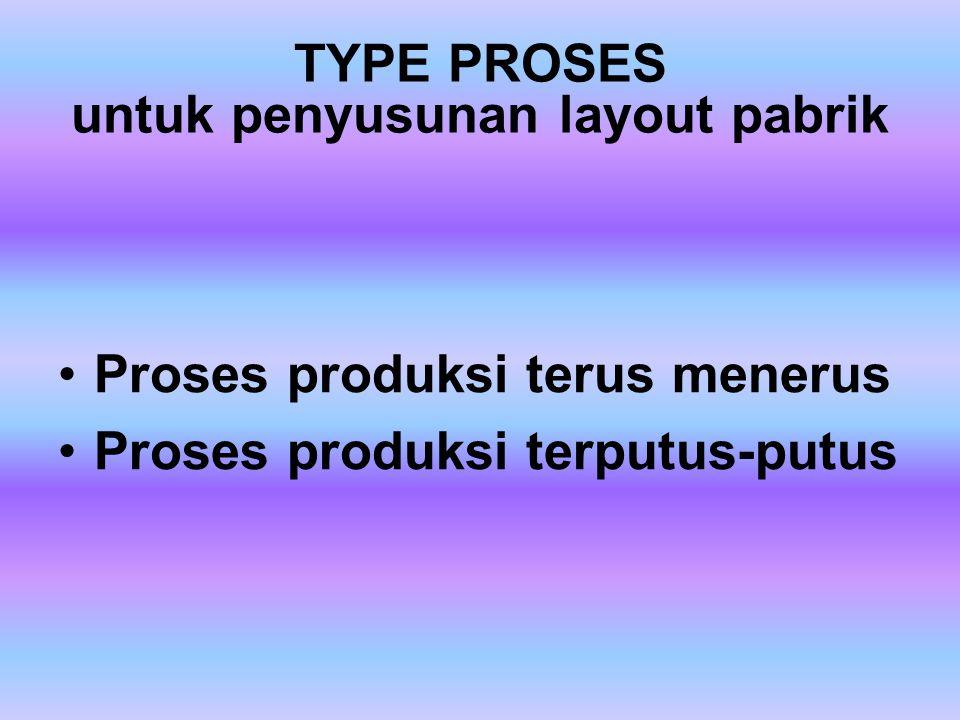 TYPE PROSES menurut nilai tambah proses Manfaat bentuk Manfaat waktu Manfaat tempat Manfaat kepemilikan