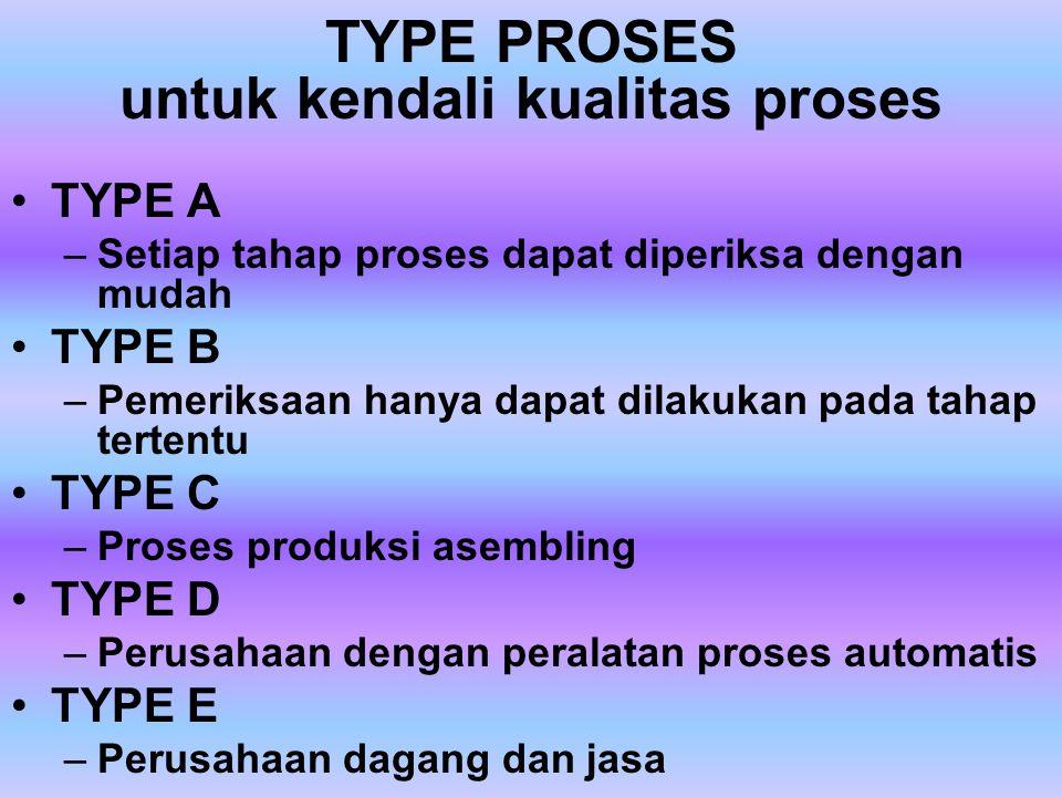 TYPE PROSES untuk penyusunan layout pabrik Proses produksi terus menerus Proses produksi terputus-putus