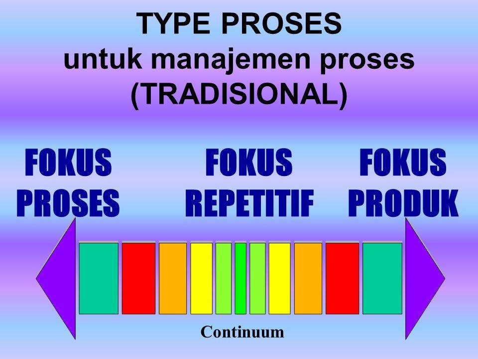TYPE PROSES untuk route dan penjadwalan proses Produksi per unit –Proyek –Pesanan Produksi kelompok –Produksi sekali saja –Produksi berulang dengan po