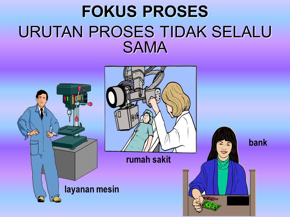 TYPE PROSES untuk manajemen proses (TRADISIONAL) Continuum FOKUS REPETITIF FOKUS PRODUK FOKUS PROSES