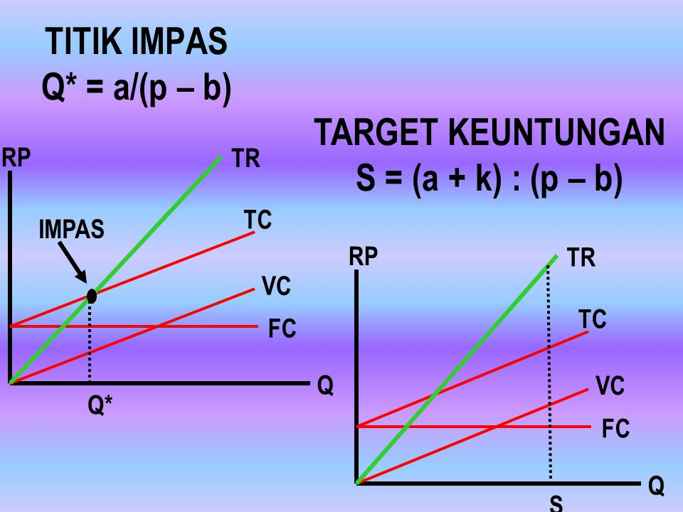 ANALISIS IMPAS Analisis hubungan antara volume, biaya, dan keuntungan PRODUK TUNGGAL Titik impas, Target profit, MS, SDP PRODUK GANDA: Produk > satu m