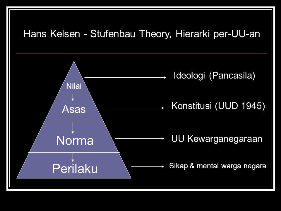 Nilai Asas Norma Perilaku Ideologi (Pancasila) Konstitusi (UUD 1945) UU Kewarganegaraan Sikap & mental warga negara Hans Kelsen - Stufenbau Theory, Hi