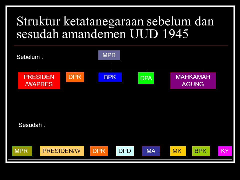 Struktur ketatanegaraan sebelum dan sesudah amandemen UUD 1945 MPR PRESIDEN /WAPRES MAHKAMAH AGUNG BPK DPA DPR MPRPRESIDEN/WDPRDPDMAMKBPK Sebelum : Se