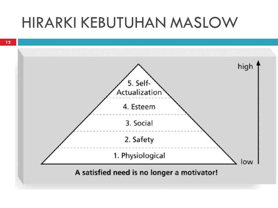 HIRARKI KEBUTUHAN MASLOW 12