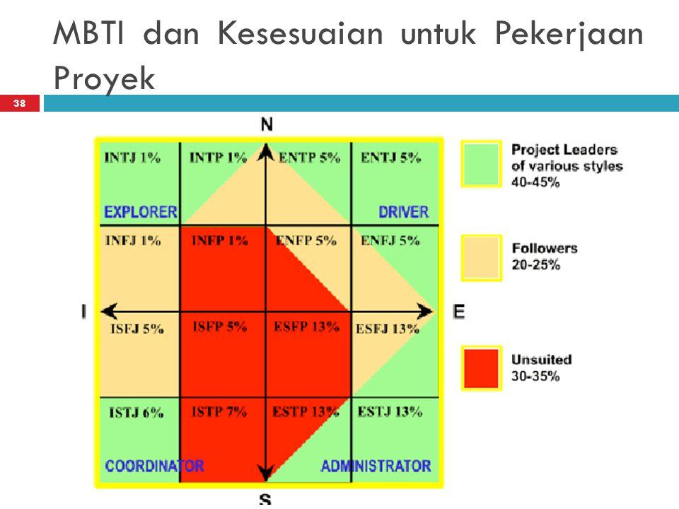MBTI dan Kesesuaian untuk Pekerjaan Proyek 38