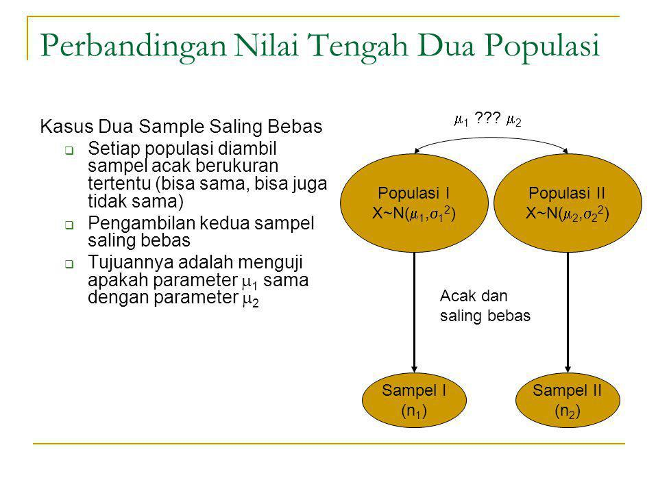 Perbandingan Nilai Tengah Dua Populasi Kasus Dua Sample Saling Bebas  Setiap populasi diambil sampel acak berukuran tertentu (bisa sama, bisa juga ti