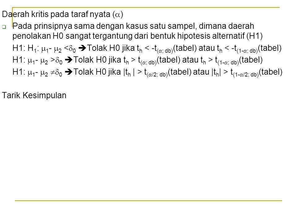 Daerah kritis pada taraf nyata (  )  Pada prinsipnya sama dengan kasus satu sampel, dimana daerah penolakan H0 sangat tergantung dari bentuk hipotes