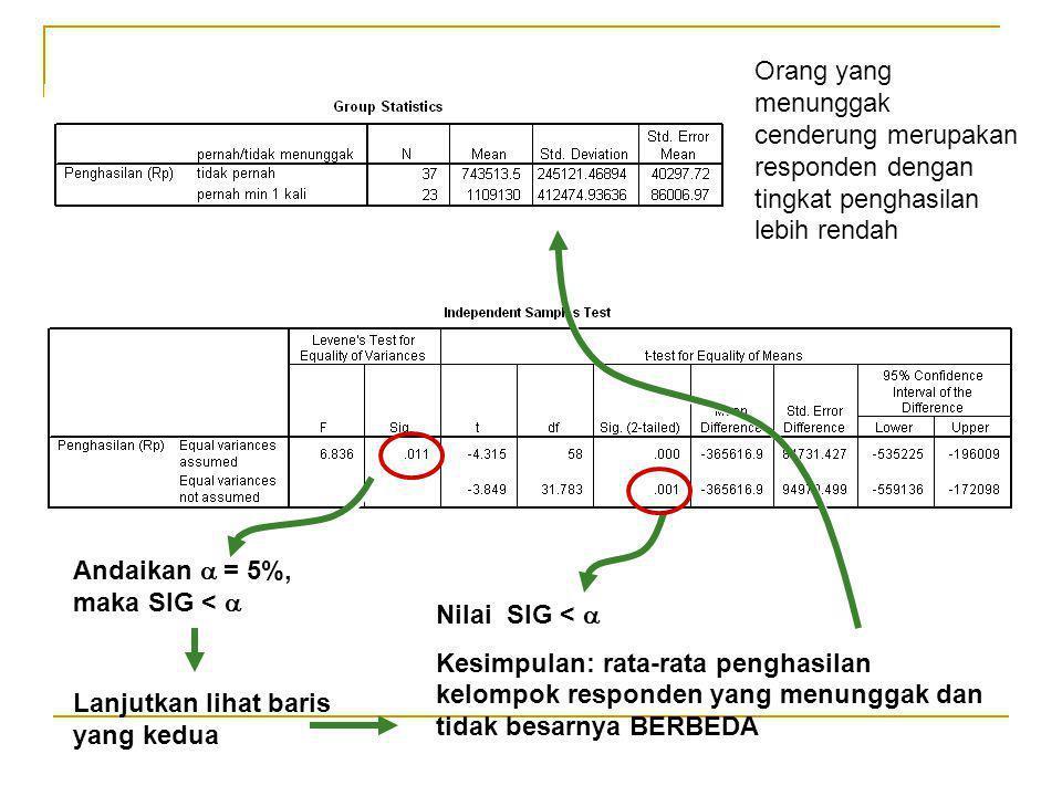 Andaikan  = 5%, maka SIG <  Lanjutkan lihat baris yang kedua Andaikan  = 5%, maka SIG <  Nilai SIG <  Kesimpulan: rata-rata penghasilan kelompok