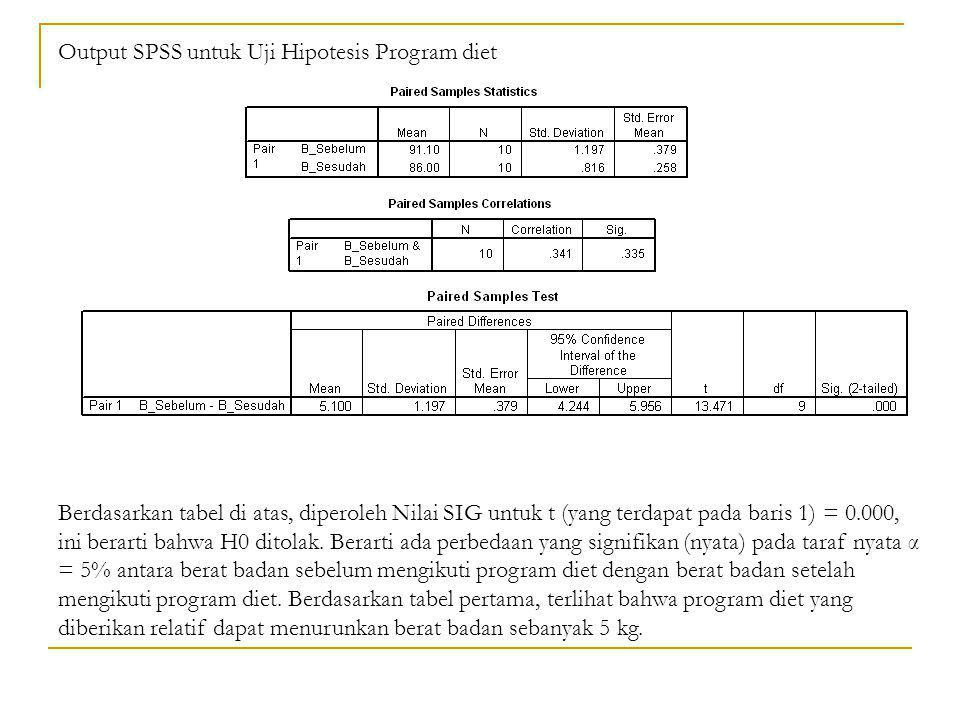 Output SPSS untuk Uji Hipotesis Program diet Berdasarkan tabel di atas, diperoleh Nilai SIG untuk t (yang terdapat pada baris 1) = 0.000, ini berarti
