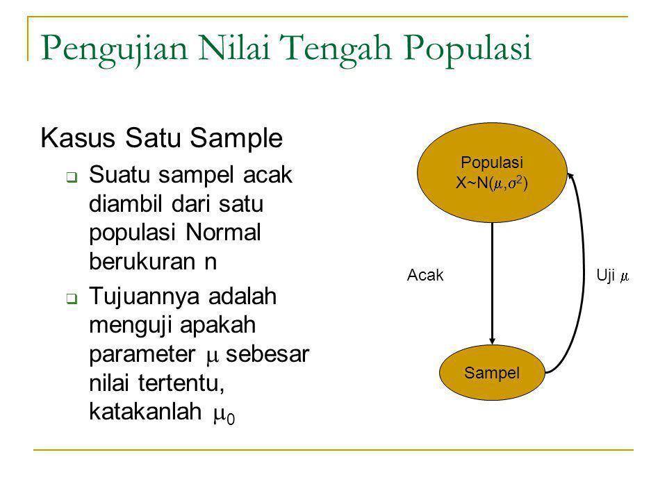 Pengujian Nilai Tengah Populasi Kasus Satu Sample  Suatu sampel acak diambil dari satu populasi Normal berukuran n  Tujuannya adalah menguji apakah